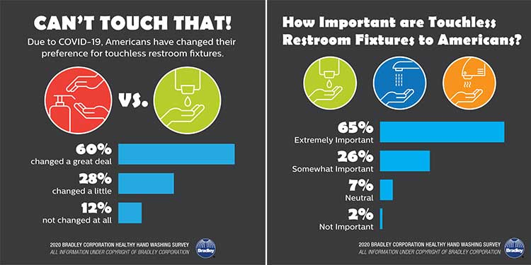 Results of the Healthy Handwashing survey from Bradley Corp show that over 90% of respondents felt that touchless restroom equipment was somewhat or very important.