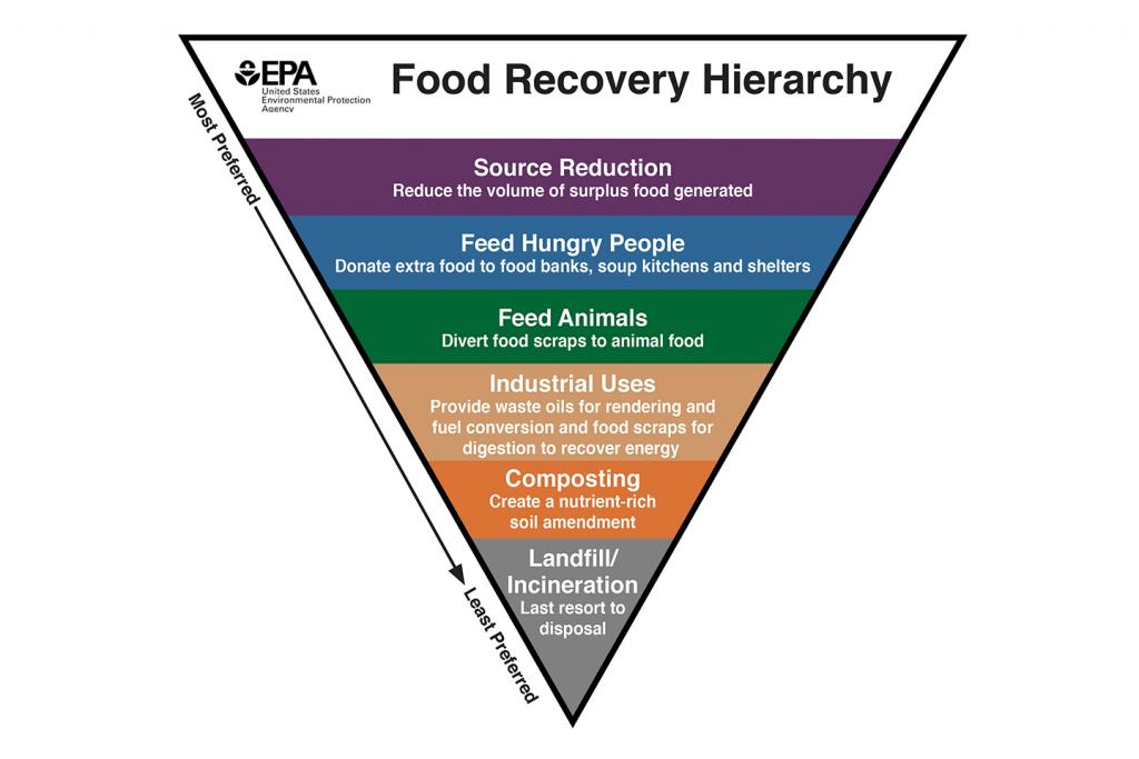 EPA's food recovery challenge.